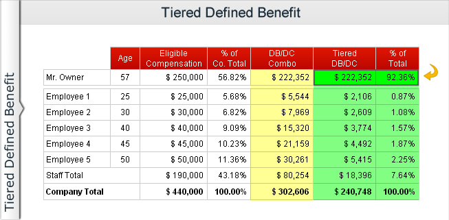 Tiered Defined Benefit